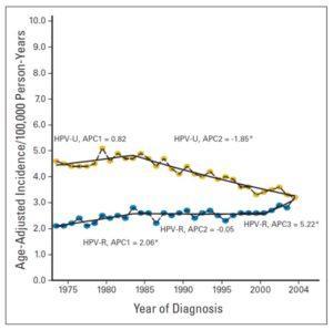 orofarengeal kanser artışı